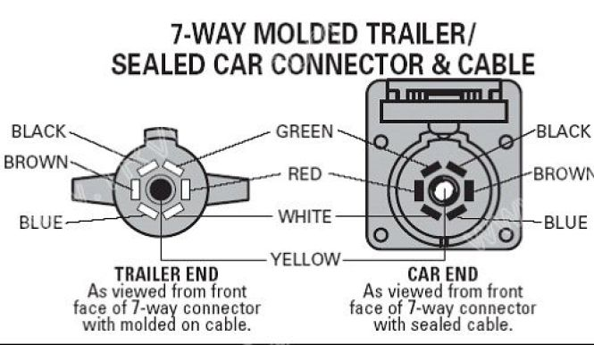 pollak 7 way trailer connector wiring diagram pollak pollak trailer plug wiring diagram wiring diagram on pollak 7 way trailer connector wiring diagram