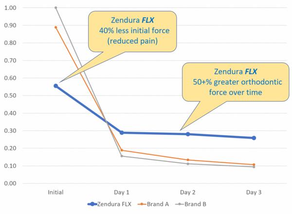 Zendura FLX Clear Aligner