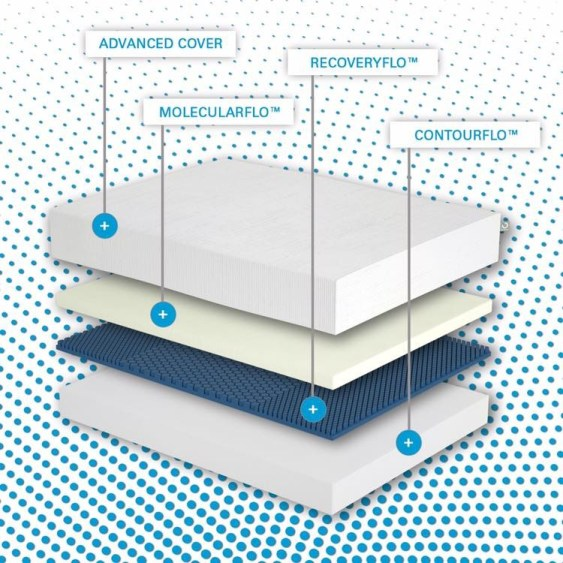 Try Any Mattress of Your Choice RISK-FREE @ Home W/ Free Delivery molecule-sleep-system MOLECULE Mattress Review