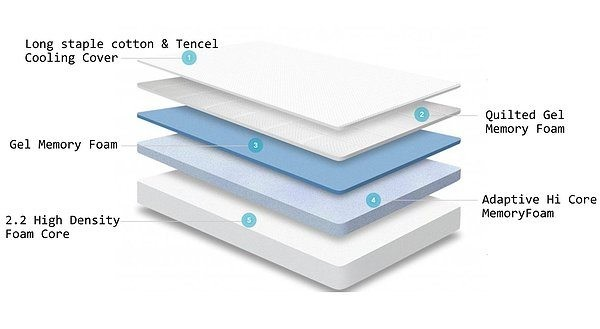 Try Any Mattress of Your Choice RISK-FREE @ Home W/ Free Delivery nectar-construction-layers Nectar Mattress