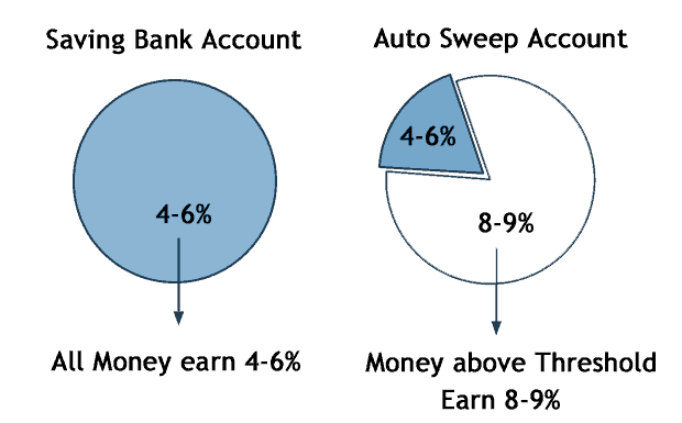 How to earn more Interests on your Savings Bank Account?