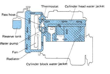 Sistem Pendingin  bahan ajar otomotif