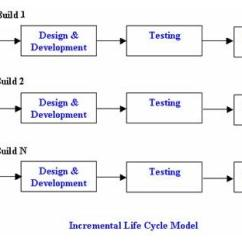 Model In Software Testing V Diagram 1997 Dodge Dakota Headlight Wiring What Is Incremental Advantages Disadvantages And When To Use It Lifecycle