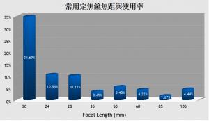常用定焦鏡焦距與使用率
