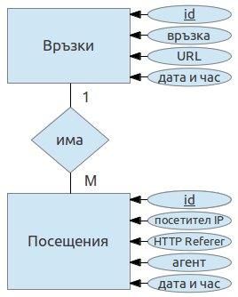 Релационна диаграма за нашата база от данни