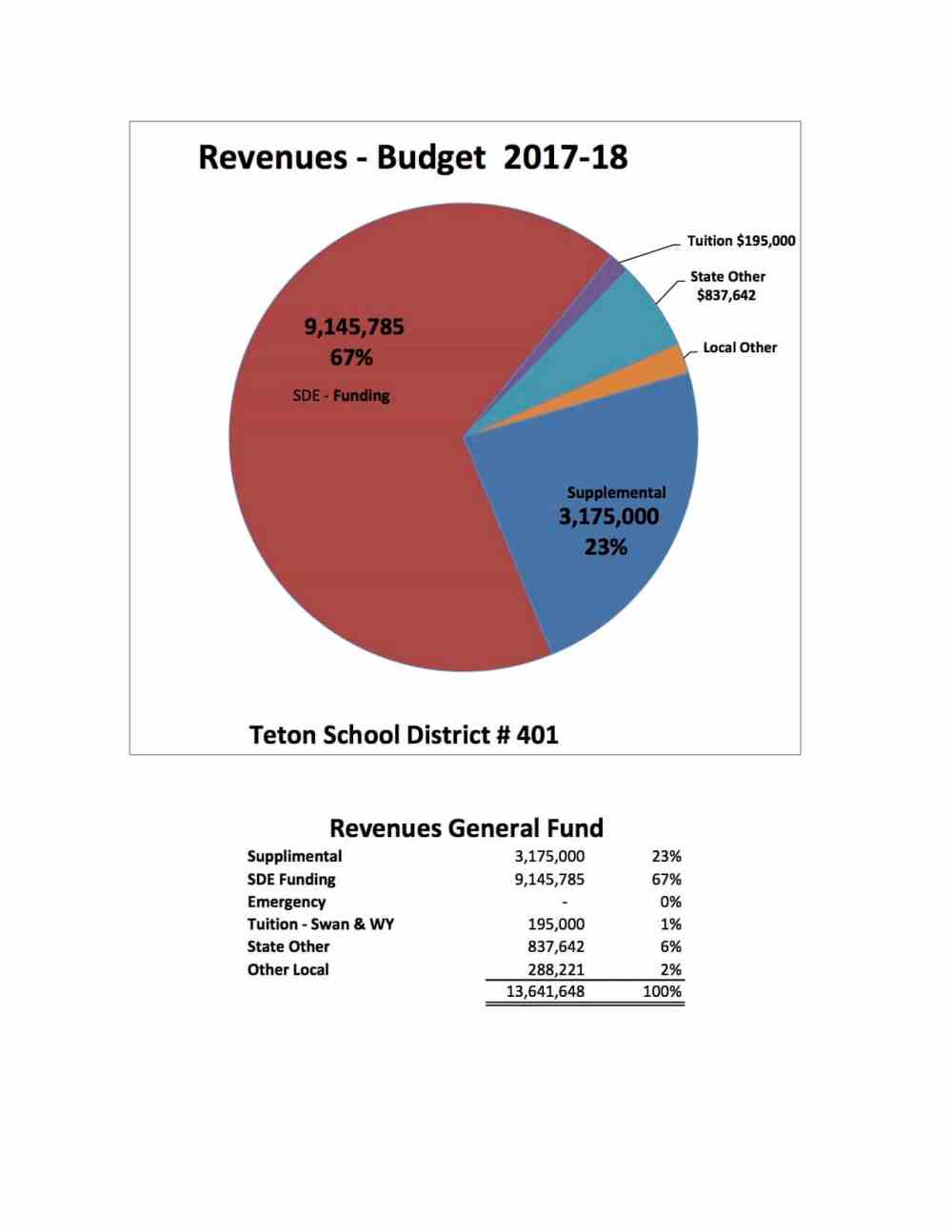 medium resolution of meeting with headwaters construction regarding the guaranteed maximum price for the renovations to teton middle school
