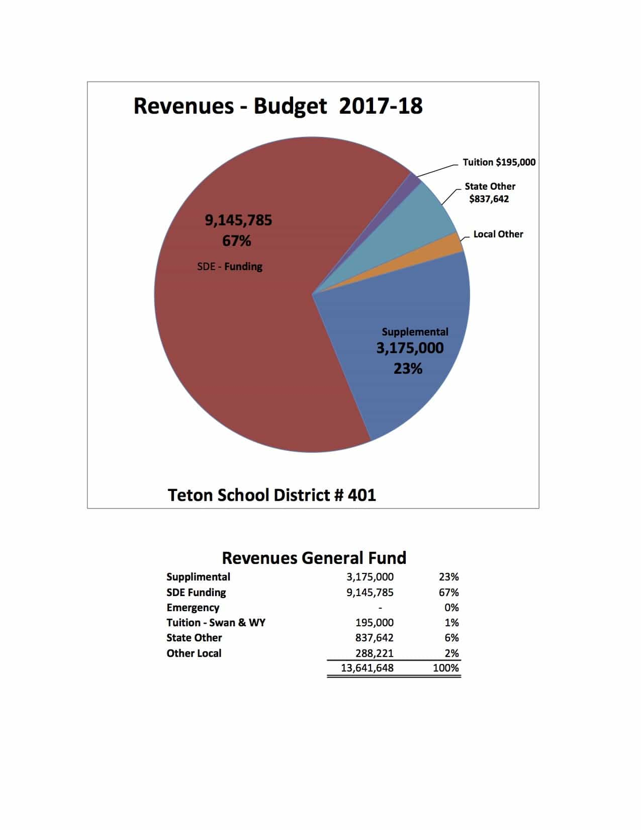 hight resolution of meeting with headwaters construction regarding the guaranteed maximum price for the renovations to teton middle school