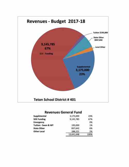 small resolution of meeting with headwaters construction regarding the guaranteed maximum price for the renovations to teton middle school