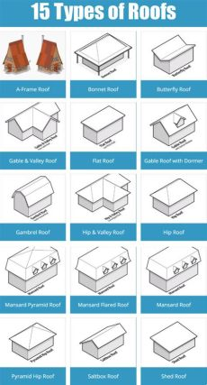 kinds of roof design 15 types of home roof designs with illustrations