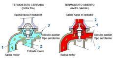 la importancia termostato en un auto arabuko - Funcionamiento Del Termostato En Refrigeracion
