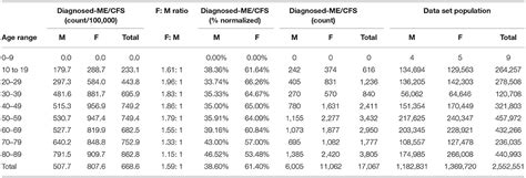 frontiers estimating prevalence demographics costs cfs large scale