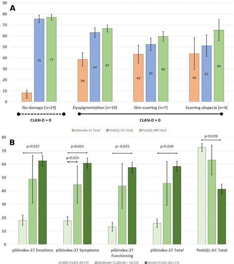 validation cutaneous lupus erythematosus disease area severity index