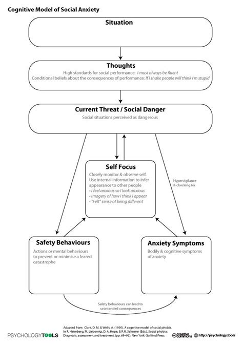 cognitive model social anxiety work pinterest anxiety models
