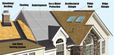 best roofing material for your home top 3 roofing materials for your house home improvement tips and tricks