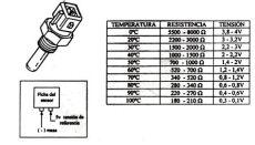 sensor de temperatura ntc y ptc sensor de temperatura refrigerante ntc josemaco s