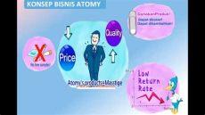 atomy indonesia adalah penjelasan produk dan bisnis atomy bahasa indonesia
