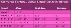 glove sizing help youth baseball gloves - Fastpitch Catchers Mitt Sizing