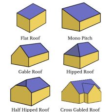 kinds of roof styles find out what roof type you
