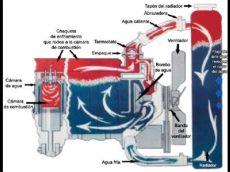 funcionamiento del termostato en refrigeracion como instalar un termostato en el sistema de refrigeracion veh 237 culo