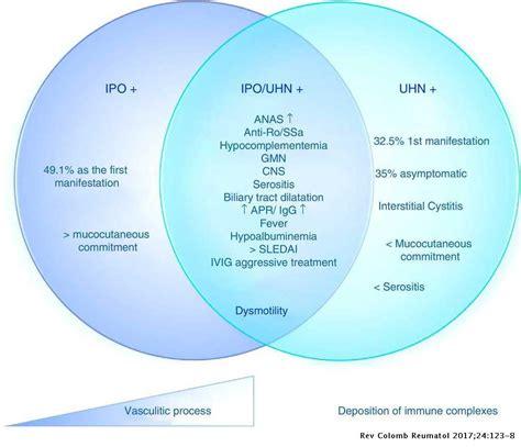successful treatment intravenous immunoglobulins patient intestinal pseudo