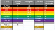 what is the value of the resistor with 5 band resistor color code calculator