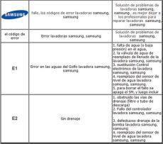 reparaciones c 243 digos de error lavadoras samsung - Codigo De Error 4e Lavadora Samsung