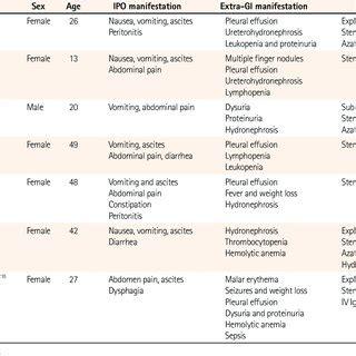 intestinal pseudo obstruction initial manifestation systemic lupus erythematosus