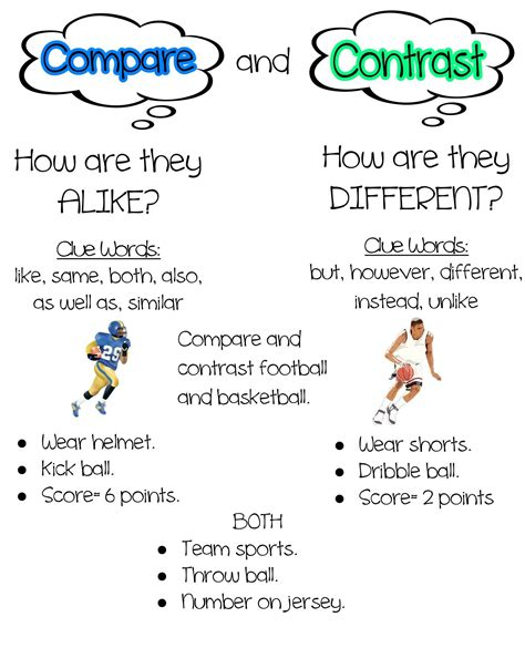 introduce compare contrast graders