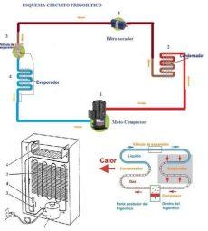diagrama de refrigerador refrigerador partes refrigerador y funcionamiento