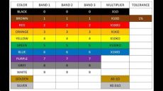 what is the value of the resistor with how to read a resistor reading resistor values resistor color code chart tutorial review