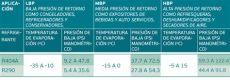r600a presiones de trabajo presiones de trabajo de los gases refrigerantes en los sistemas comerciales club de la