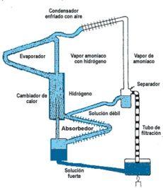 funcionamiento de una heladera el funcionamiento de la heladera principios f 237 sicos de la transferencia calor