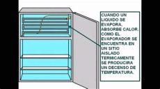 funcionamiento de un refrigerador - Como Funciona El Deshielo De Un Refrigerador