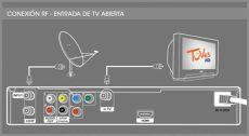 conexi 243 n tuves hd - Entrada De Antena Rf