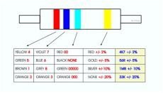 what is the value of the resistor with resistors