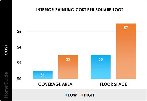 2020 interior painting costs average cost paint room