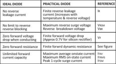 diode rectifier practical how to compare ideal diode with practical diode quora
