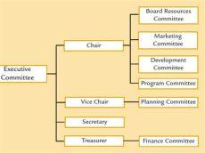 porch board of directors choosing board of directors by danasmith