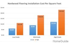 average labor cost to install wood flooring 2020 hardwood flooring cost installation cost per square foot
