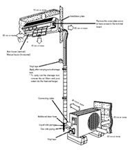 instalacion minisplit aire acondicionado minisplit caracteristicas e instalacion