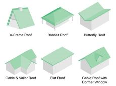 36 types of roofs styles for houses illustrated roof design exles - Kinds Of Roof Design