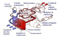 funcionamiento del termostato en refrigeracion funcionamiento circuito de calecfaccion manuales de refrigeraci 211 n