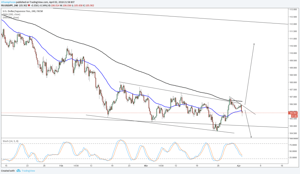 Forex Currency USDJPY 4HR