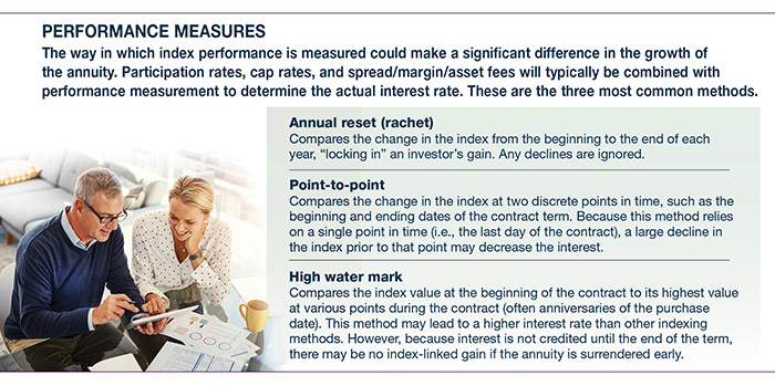 Indexed Annuities: Growth Potential with Downside Protection