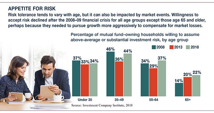 Risk Tolerance | TSG Wealth Management