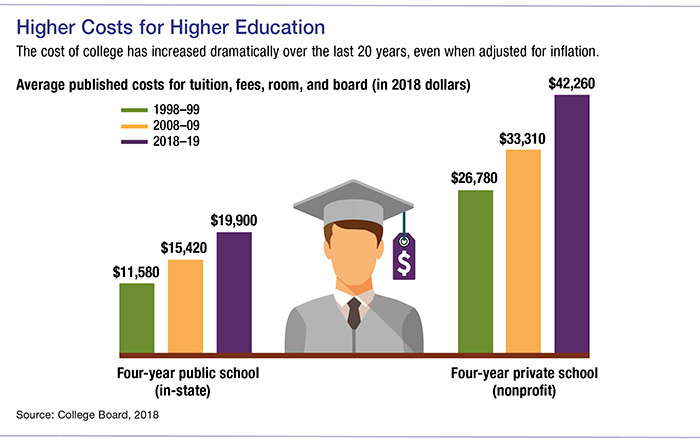 Roth or 529 Plan for College Savings