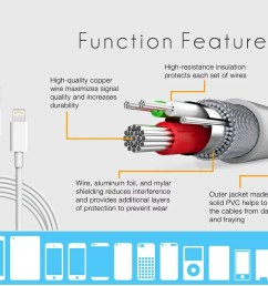 3 ft charge and sync mfi lightning cable for iphone ipad and ipod  [ 1000 x 887 Pixel ]