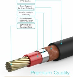 fospower rca male to rca male digital audio coaxial cable gold plated no orange [ 1200 x 1500 Pixel ]