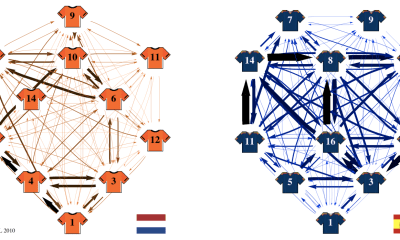 World Cup 2018: Football With Graph Theory
