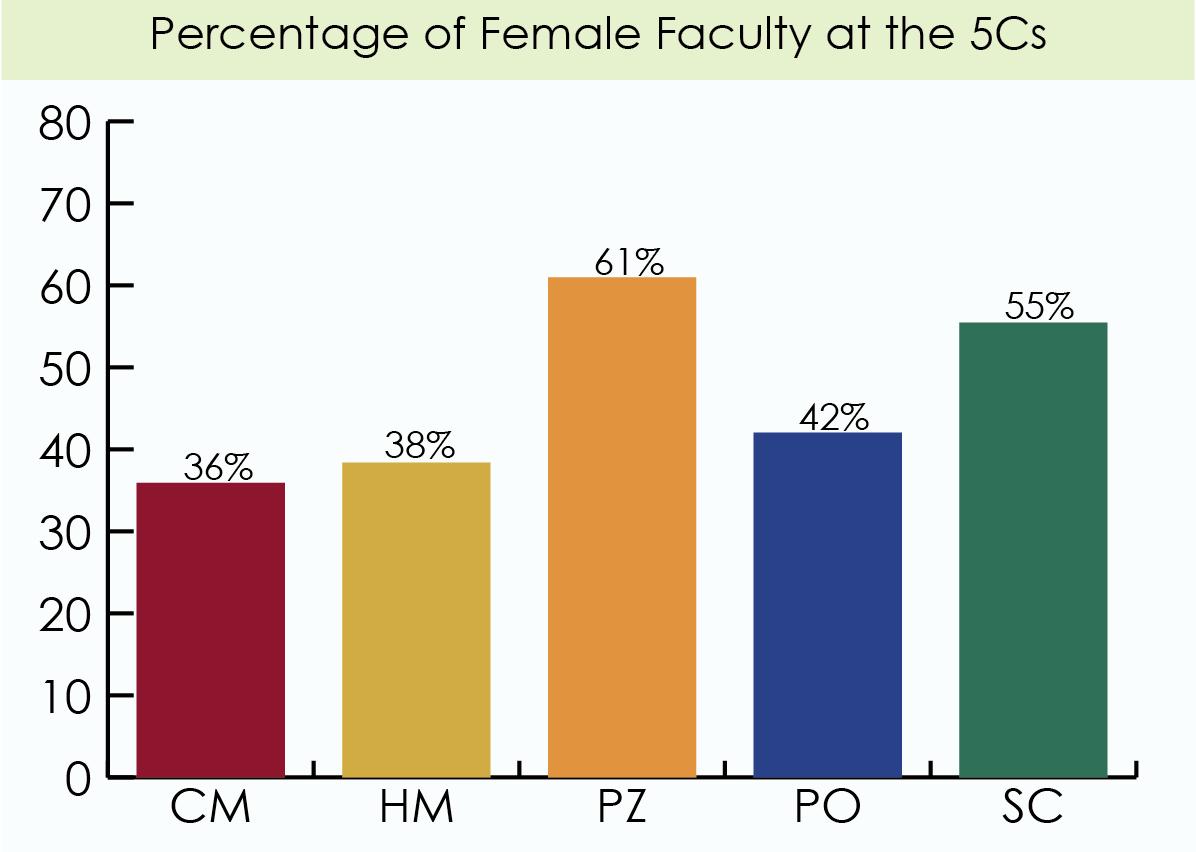 CMC, PO, HMC Fall Short in Faculty Gender Balance   The